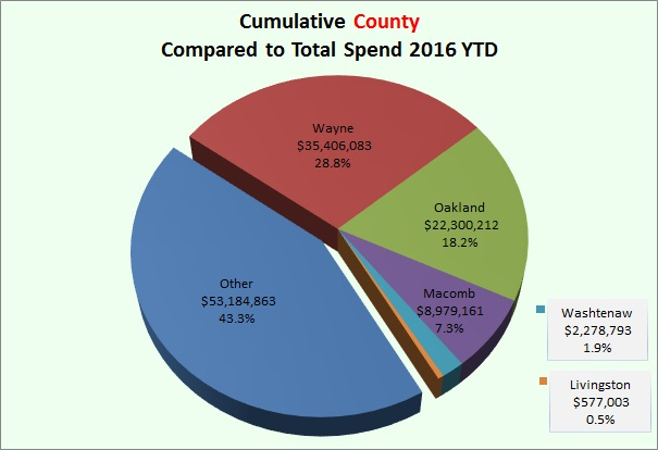County Spend 2016