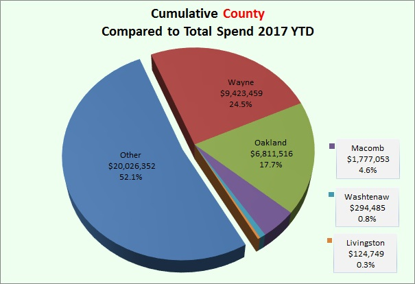 County Spend 2017
